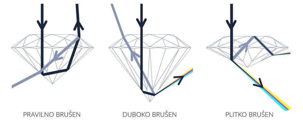 Brušenje dijamanata i lom svjetla