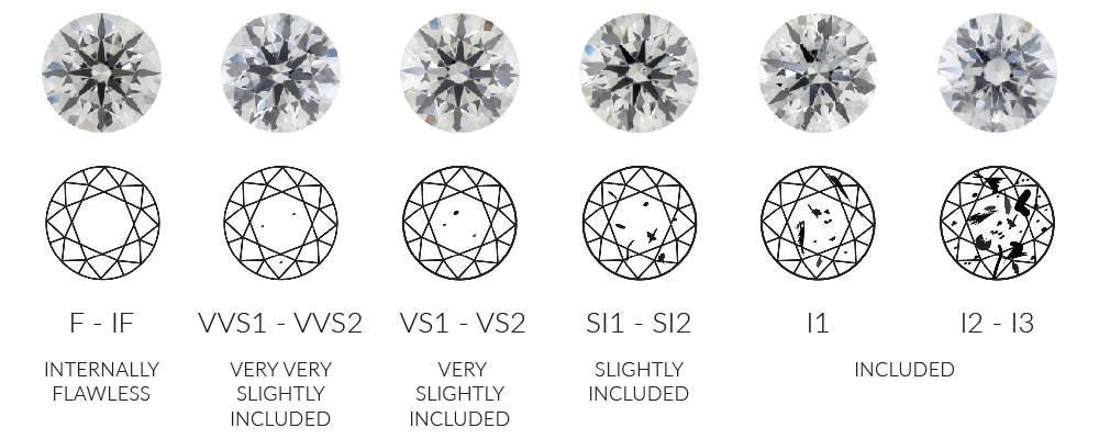 Razine čistoće dijamanta
