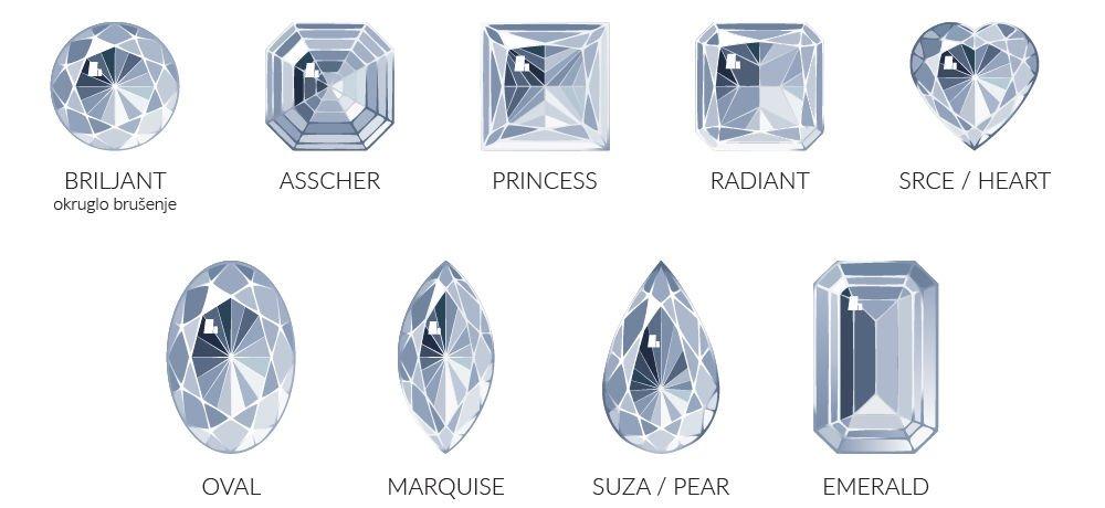 Svi oblici dijamanta